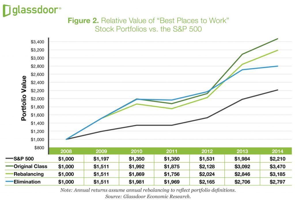 Glassdoor: Relative value of best places to work stock portfolios vs the s&p 500
