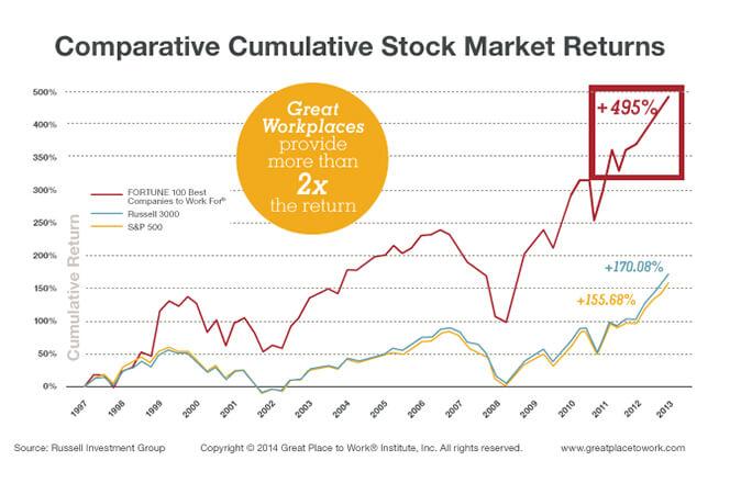 comparative cumulative stock market returns